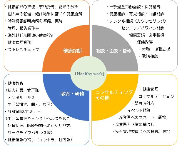 健康管理 図