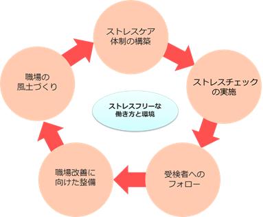ストレスチェック 図